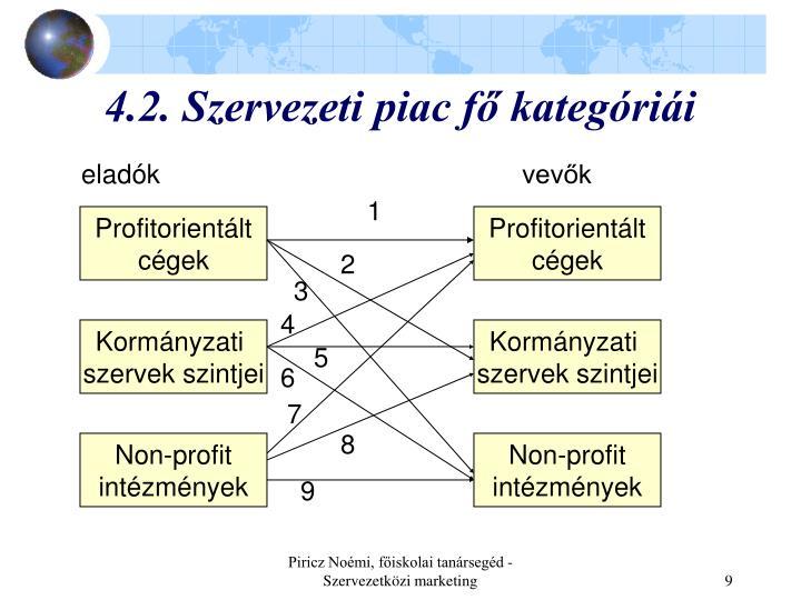 4.2. Szervezeti piac fő kategóriái