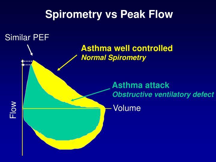 Spirometry vs Peak Flow