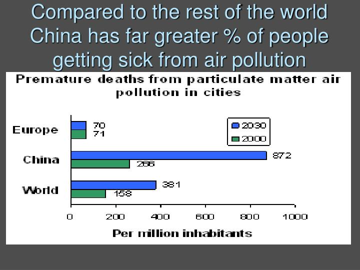 Compared to the rest of the world China has far greater % of people getting sick from air pollution