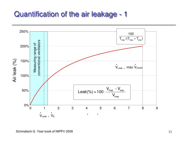 Quantification of the air leakage - 1