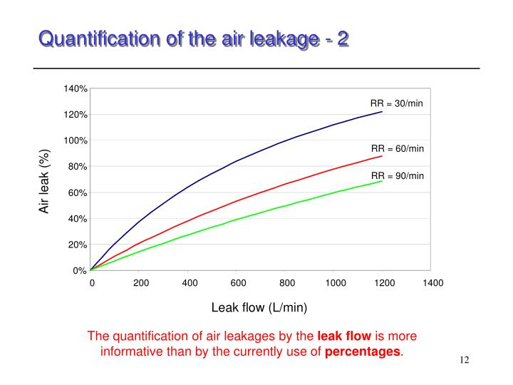 Quantification of the air leakage - 2