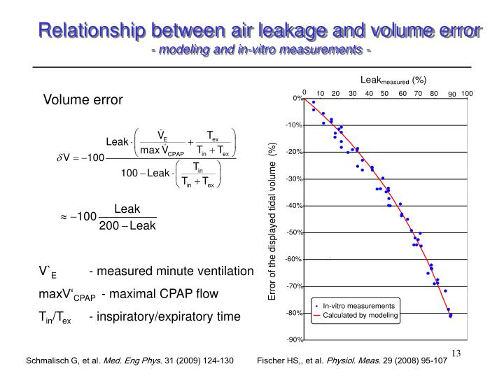 Relationship between air leakage and volume error