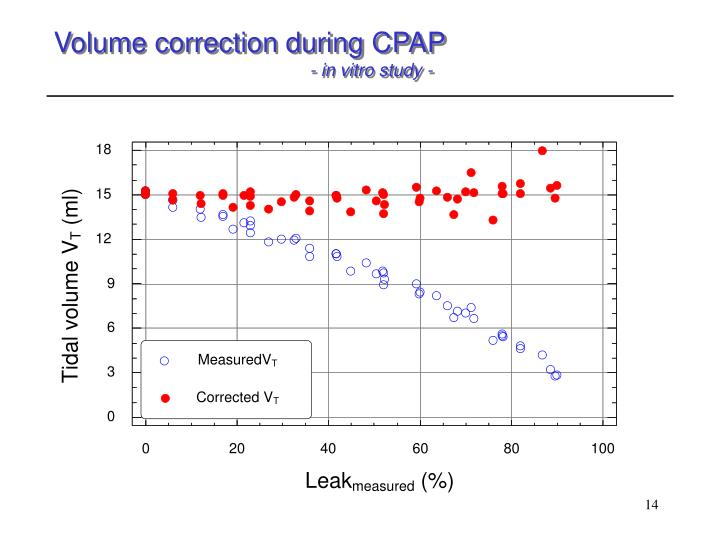 Volume correction during CPAP