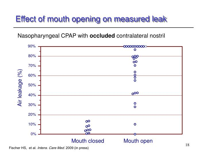 Effect of mouth opening on measured leak