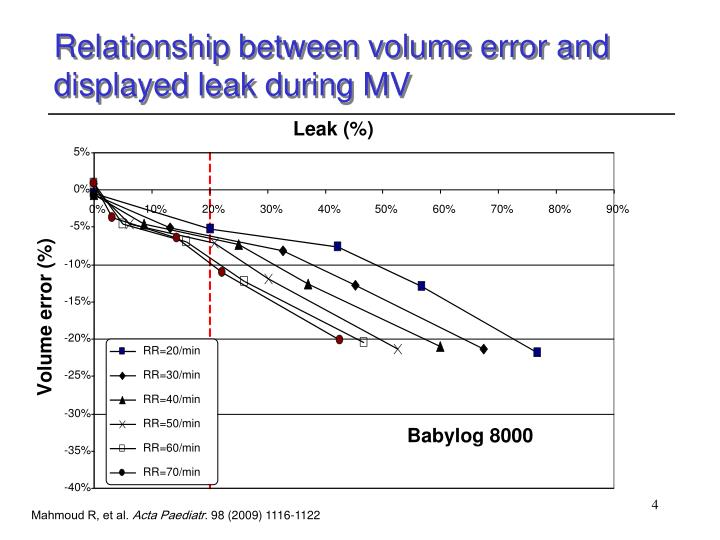 Relationship between volume error and displayed leak during MV