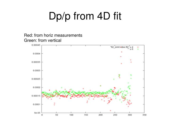 Dp/p from 4D fit