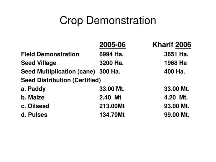 Crop Demonstration