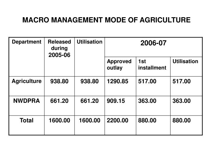 MACRO MANAGEMENT MODE OF AGRICULTURE