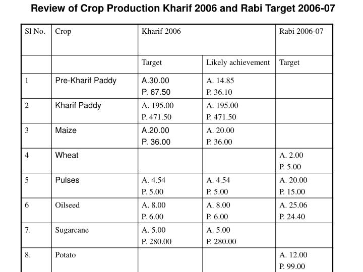 Review of Crop Production Kharif 2006 and Rabi Target 2006-07