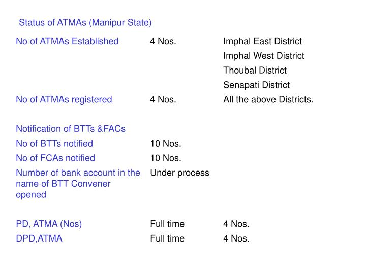 Status of ATMAs (Manipur State)