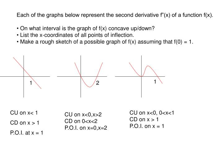 """Each of the graphs below represent the second derivative f""""(x) of a function f(x)."""