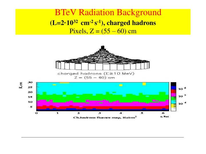 BTeV Radiation Background
