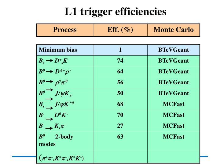 L1 trigger efficiencies