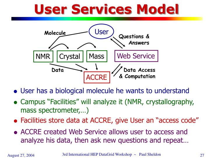 User Services Model