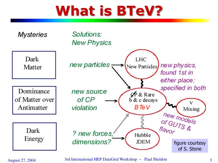 What is BTeV?