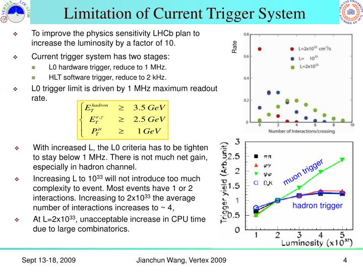 Limitation of Current Trigger System