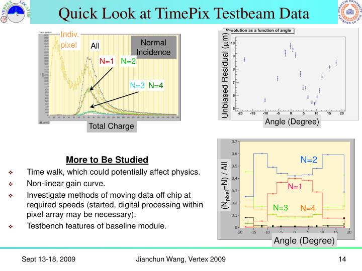 Quick Look at TimePix Testbeam Data