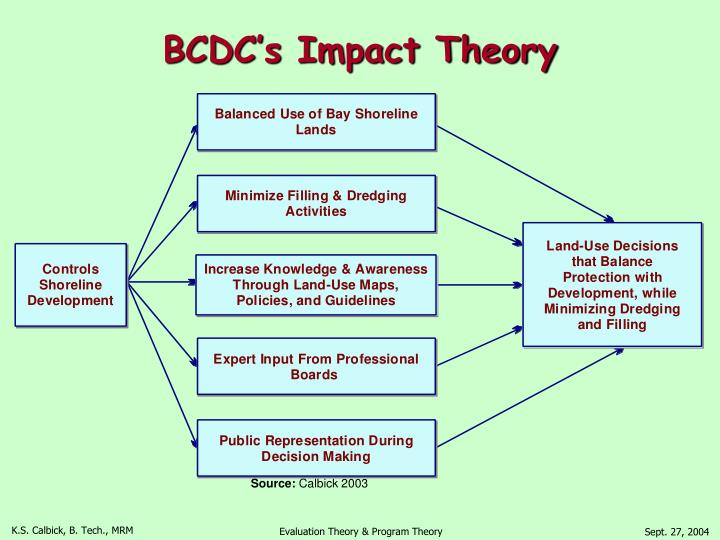 BCDC's Impact Theory