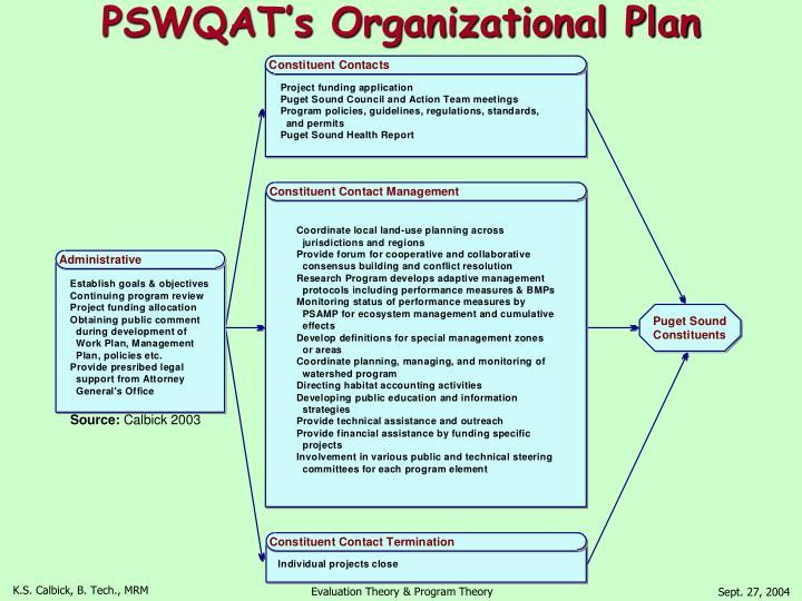 PSWQAT's Organizational Plan