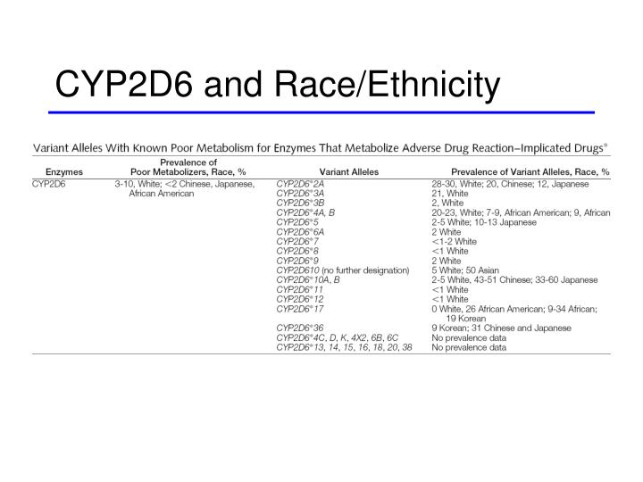 CYP2D6 and Race/Ethnicity