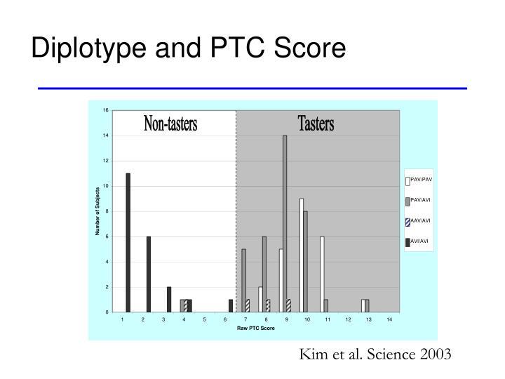 Diplotype and PTC Score