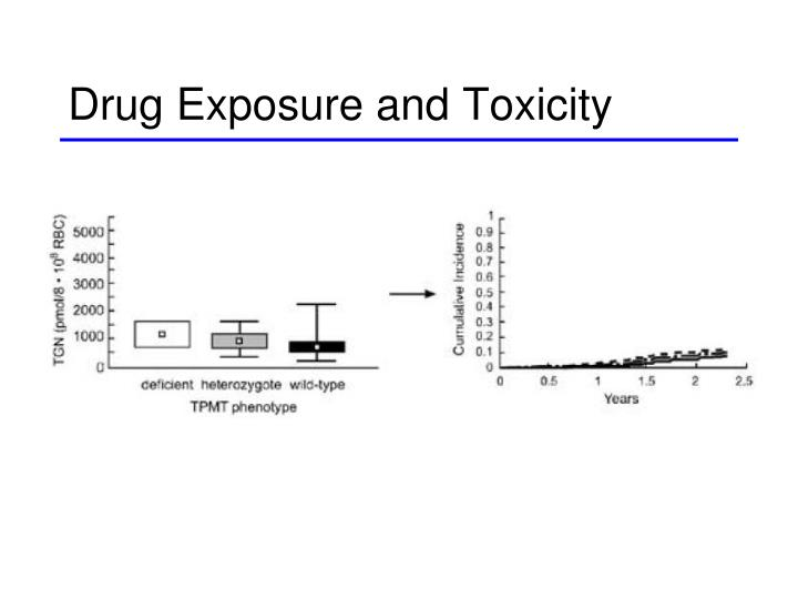 Drug Exposure and Toxicity