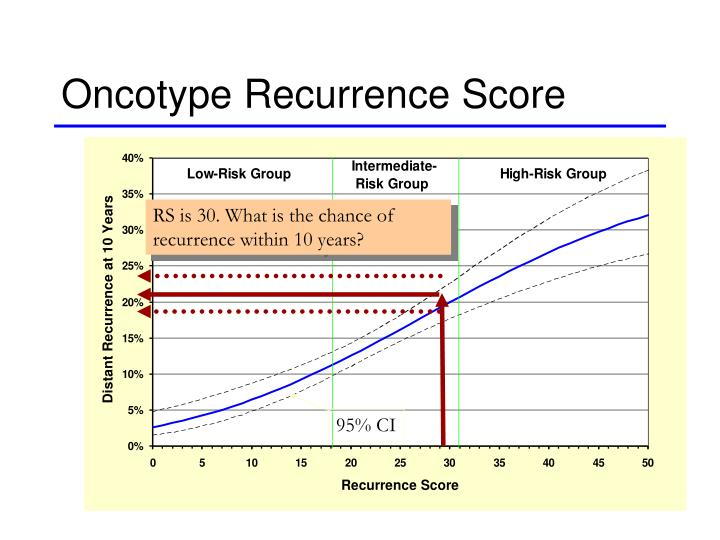 Oncotype Recurrence Score