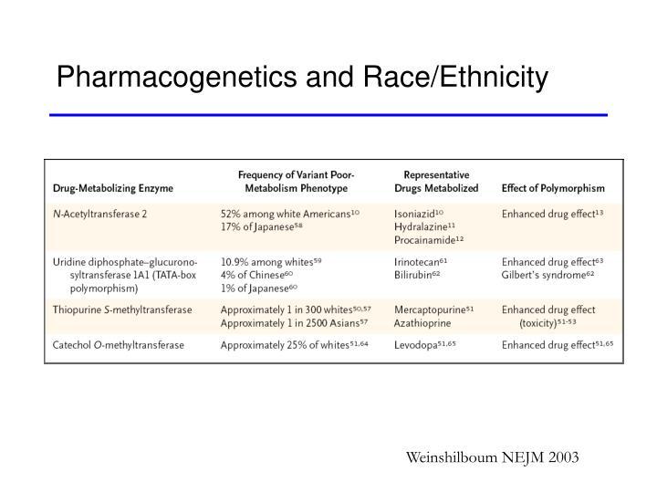 Pharmacogenetics and Race/Ethnicity