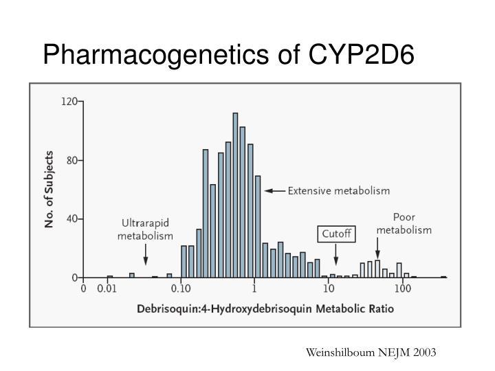 Pharmacogenetics of CYP2D6