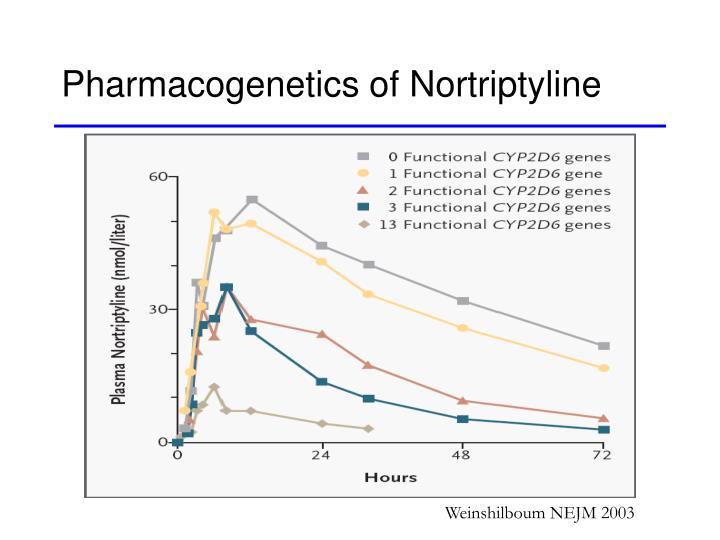 Pharmacogenetics of Nortriptyline