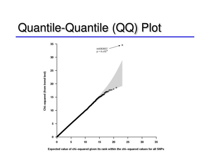 Quantile-Quantile (QQ) Plot
