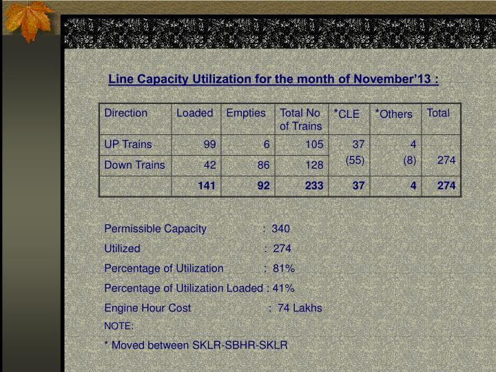 Line Capacity Utilization for the month of November'13 :