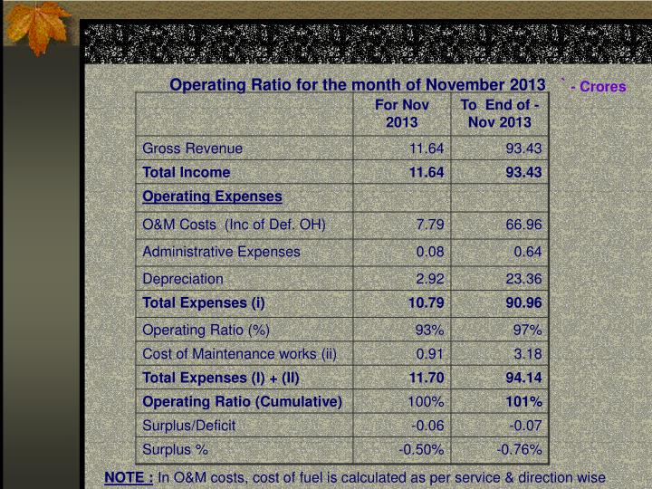 Operating Ratio for the month of November 2013