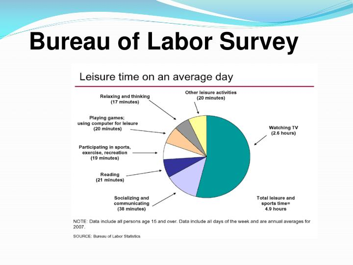Bureau of Labor Survey