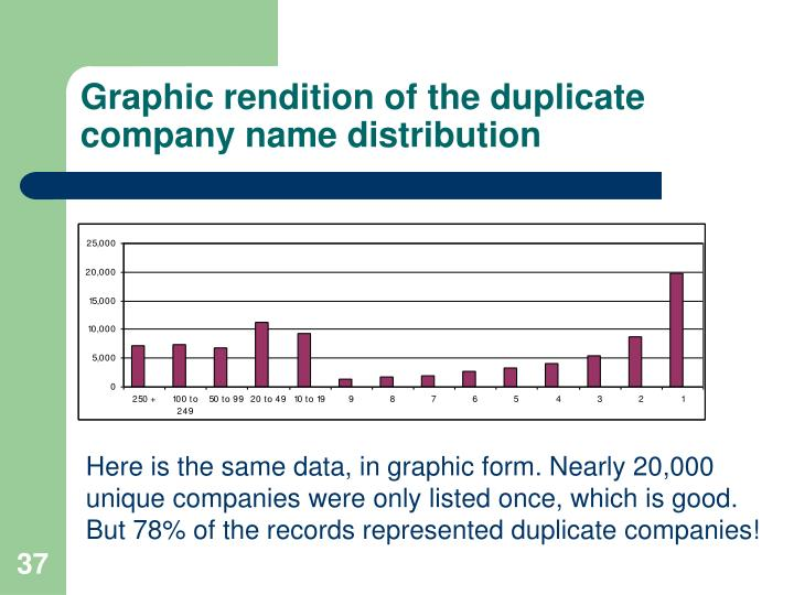 Graphic rendition of the duplicate company name distribution