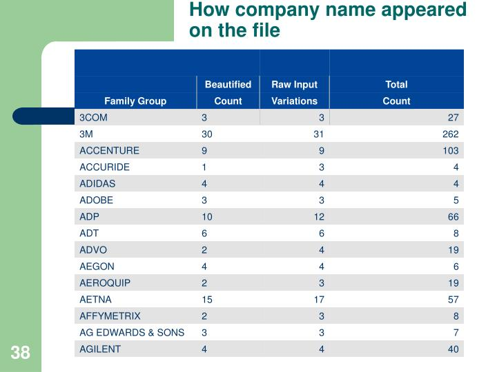 How company name appeared on the file