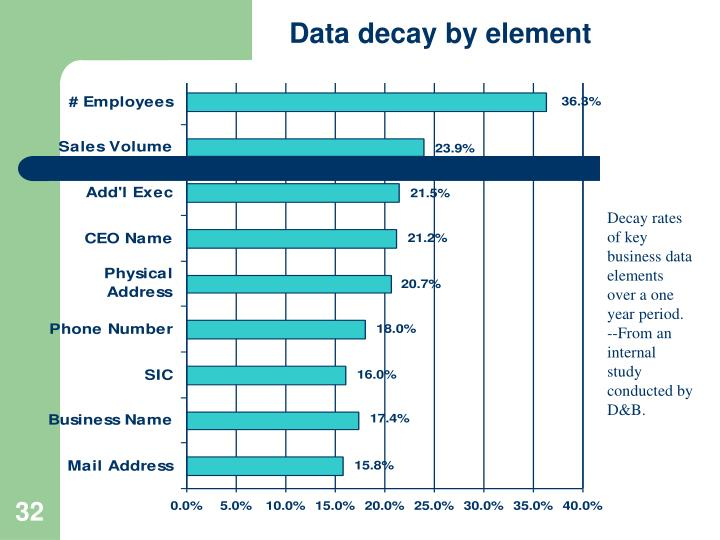 Data decay by element