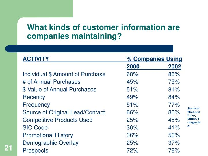 What kinds of customer information are companies maintaining?