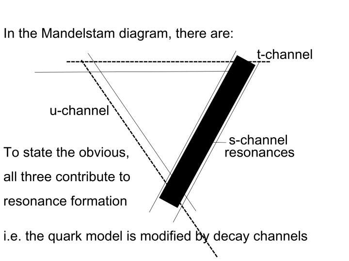 In the Mandelstam diagram, there are: