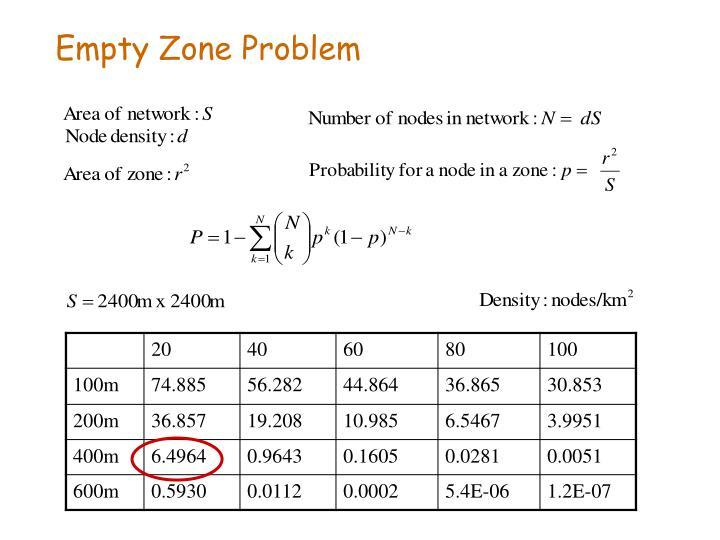 Empty Zone Problem