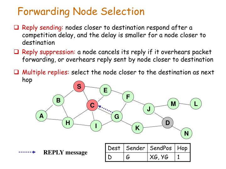 Forwarding Node Selection