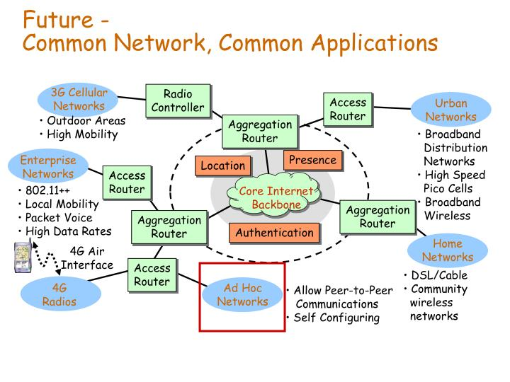 Future common network common applications