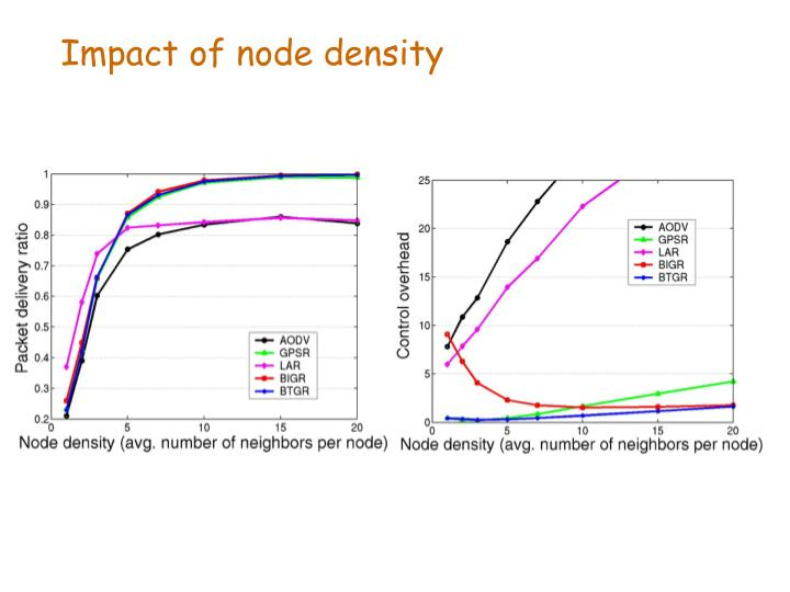 Impact of node density
