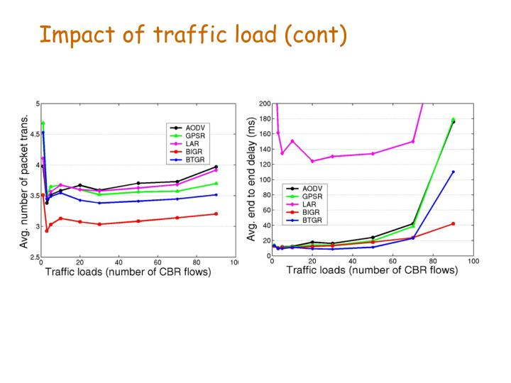 Impact of traffic load (cont)
