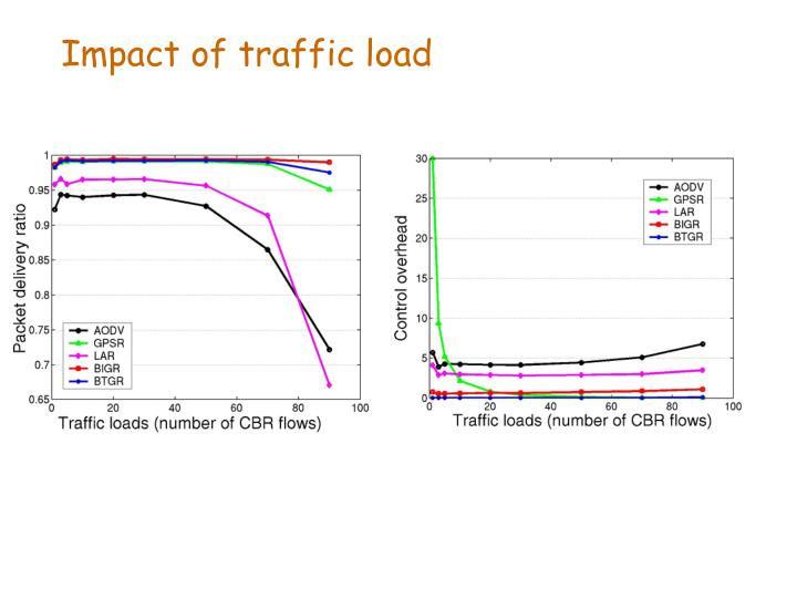 Impact of traffic load