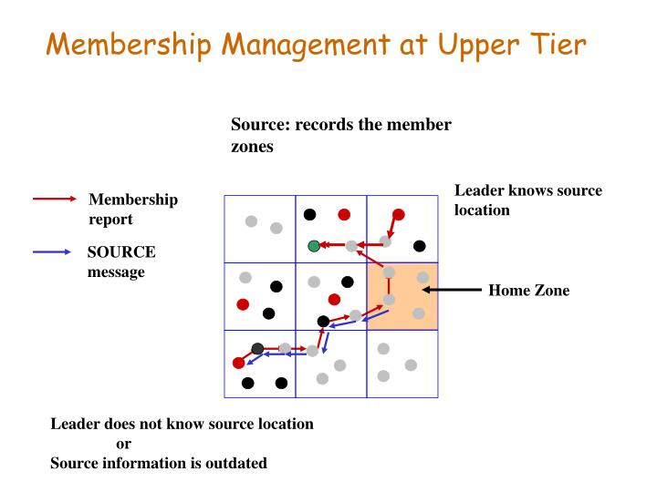 Membership Management at Upper Tier