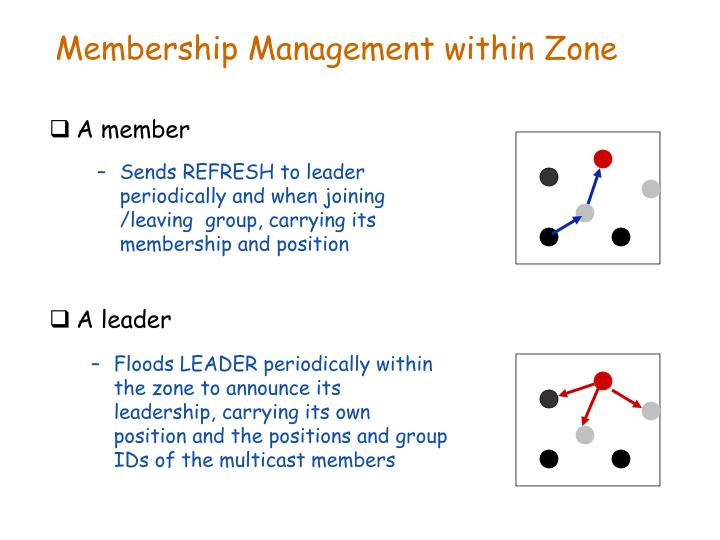 Sends REFRESH to leader periodically and when joining /leaving  group, carrying its membership and position