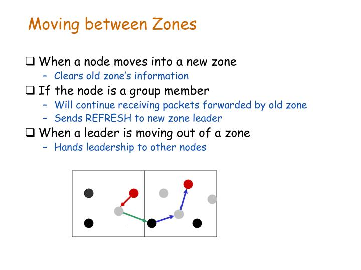 Moving between Zones