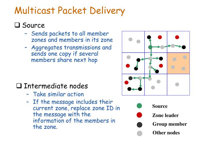 Multicast Packet Delivery