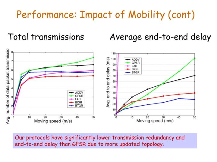 Performance: Impact of Mobility (cont)